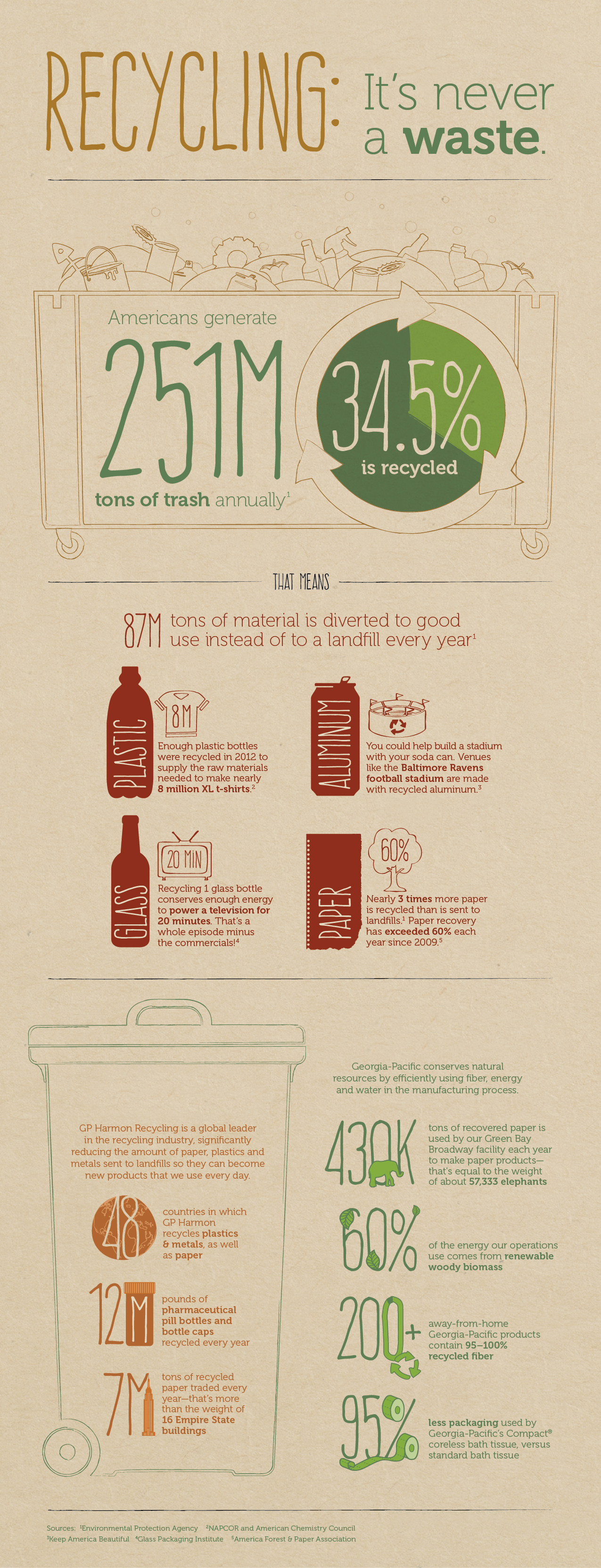 Recycling: It's never a waste Infographic